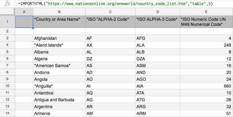 Google Sheets IMPORTHTML Result